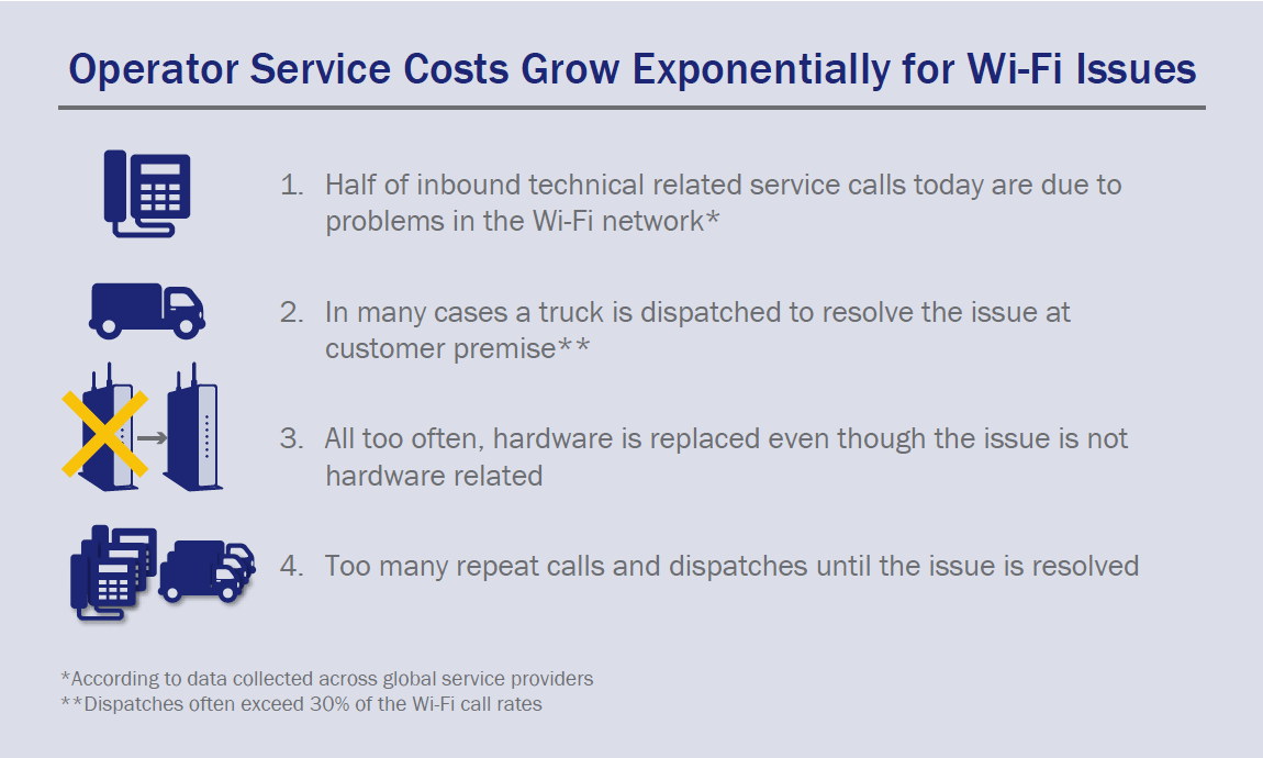 Operator Service Costs Grow Exponentially for Wi-Fi Issues